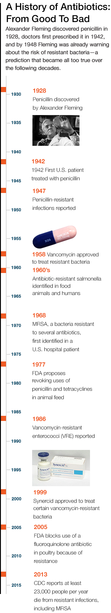 Timeline_antibiotics_